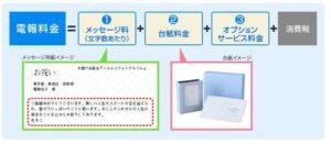 NTT東日本・西日本(D-MAIL)の料金体系