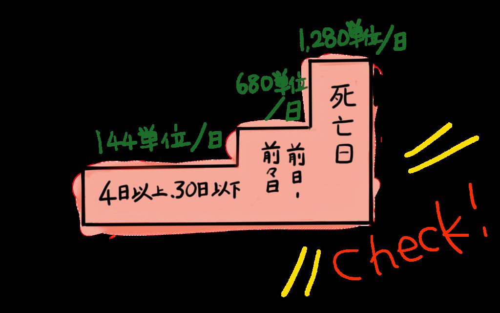 看取り介護加算の図解