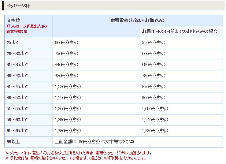 NTTの電報はメッセージ料がかかる